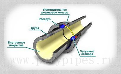 Труба чугунная ВЧШГ вразрезе